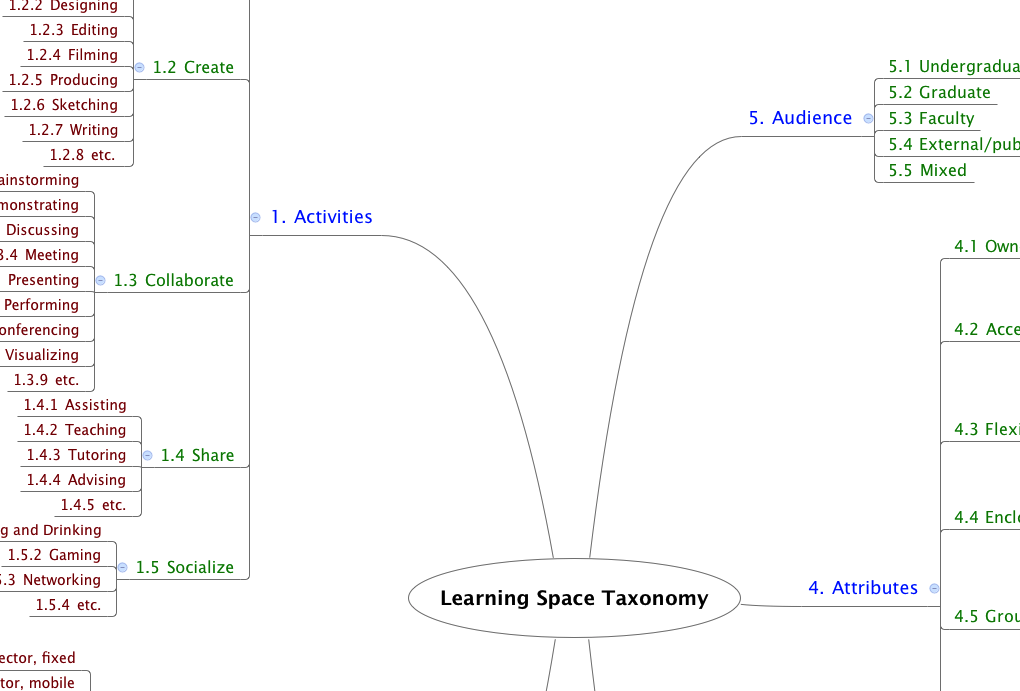 Learning Space Taxonomy