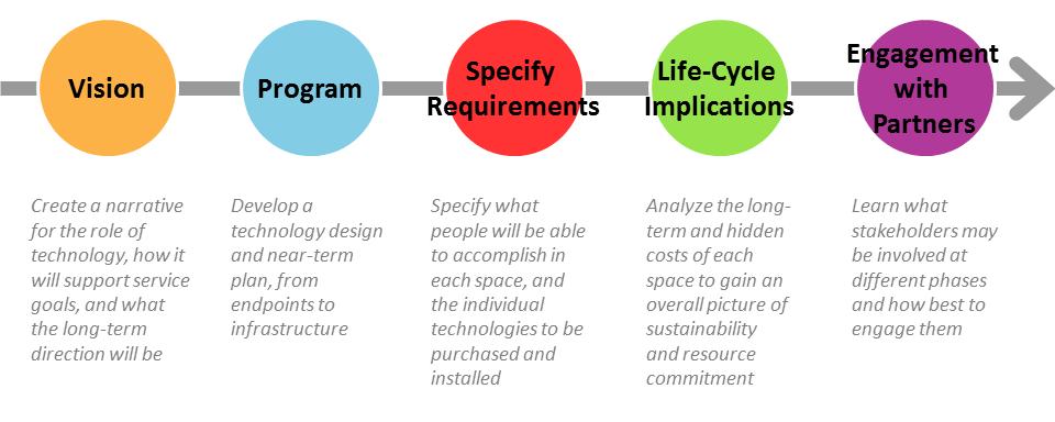 Nasa Engineering Design Process : Nasa engineering design process pics about space