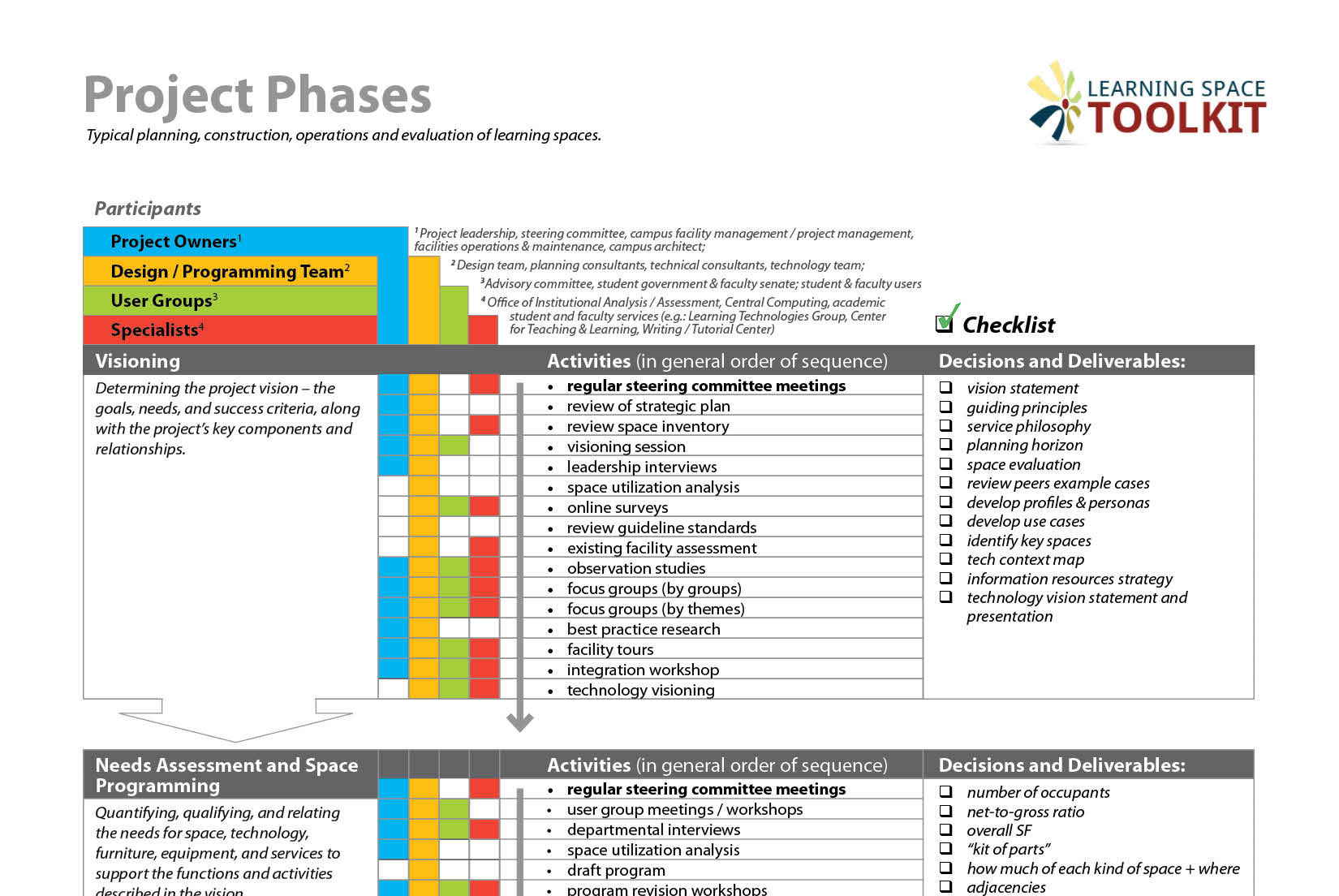 Project Phases Learning Space Toolkit - Research roadmap template