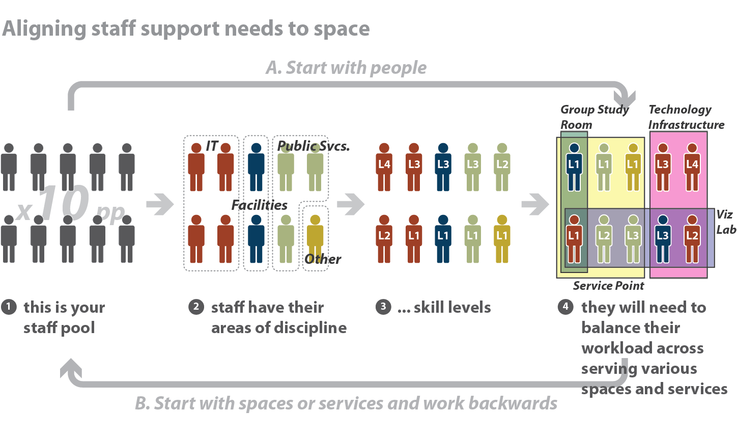 Staffing services learning space toolkit for Design recruitment agencies